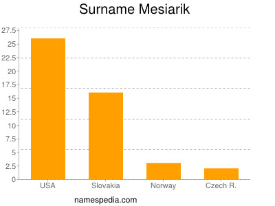 Surname Mesiarik