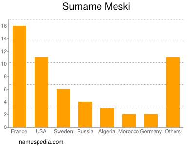 Surname Meski
