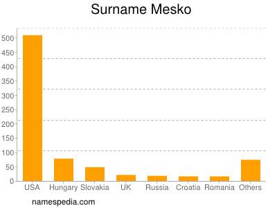 Surname Mesko