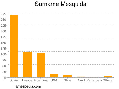 Surname Mesquida
