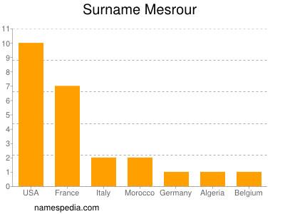 Surname Mesrour