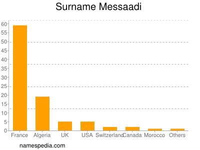 Surname Messaadi