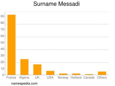 Familiennamen Messadi