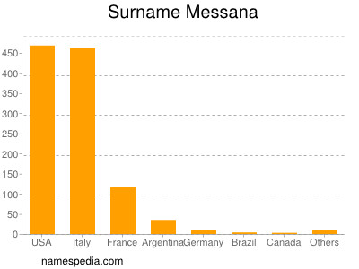 Surname Messana