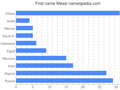 Given name Messi