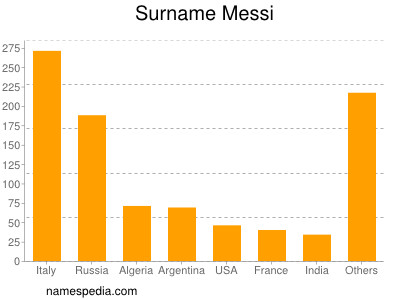 Surname Messi