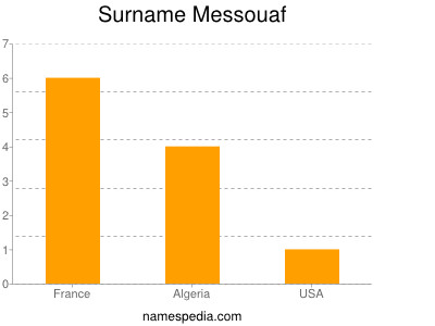 Surname Messouaf
