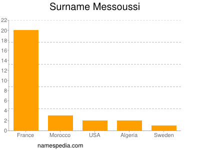 Surname Messoussi
