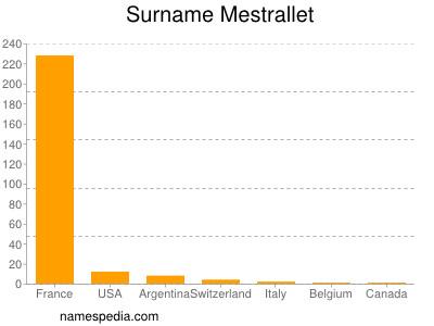 Surname Mestrallet