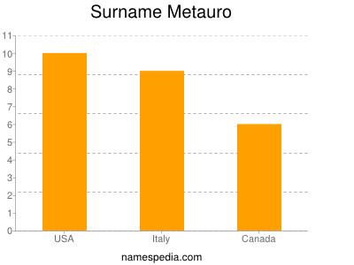 Surname Metauro