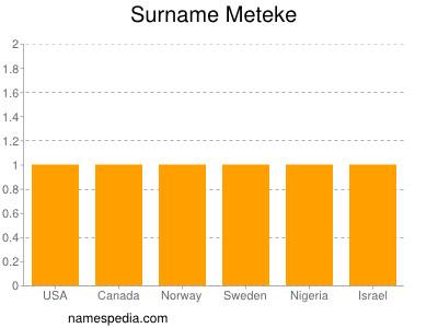 Surname Meteke