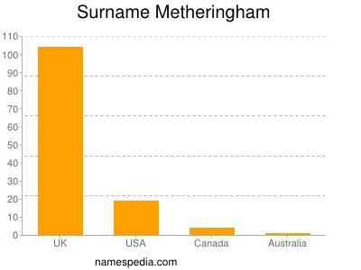 Surname Metheringham