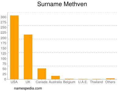 Surname Methven
