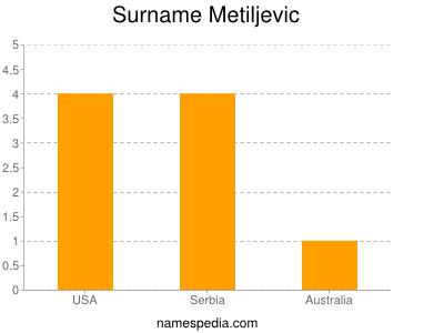 Surname Metiljevic