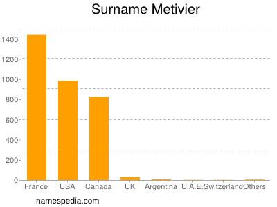 Familiennamen Metivier