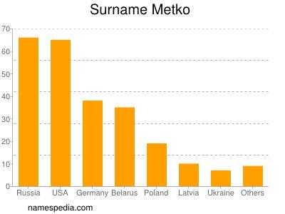 Surname Metko