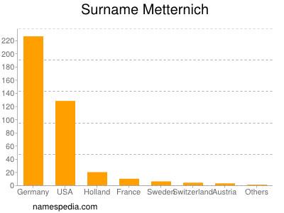 Surname Metternich