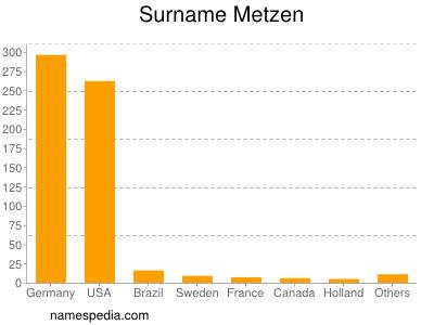 Surname Metzen