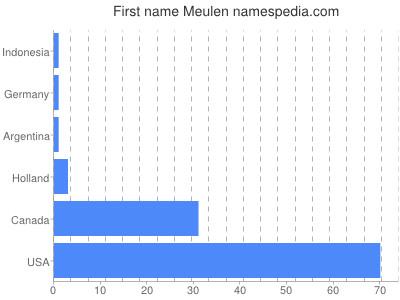 Given name Meulen