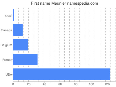 Given name Meunier