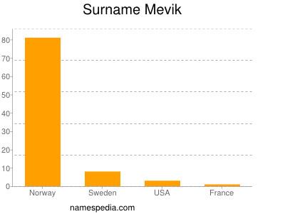 Surname Mevik