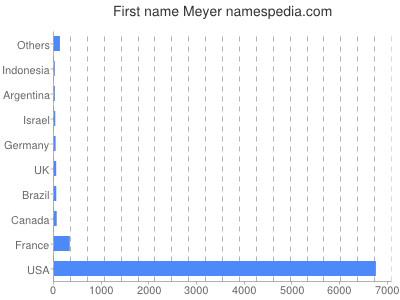 Given name Meyer
