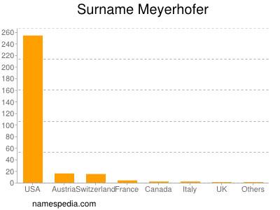 Surname Meyerhofer