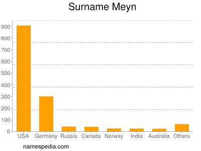 Surname Meyn