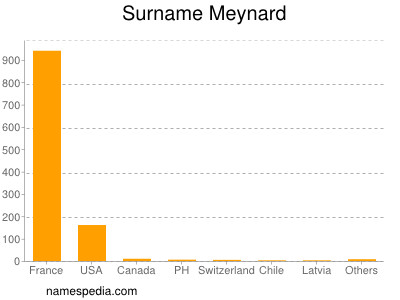 Surname Meynard