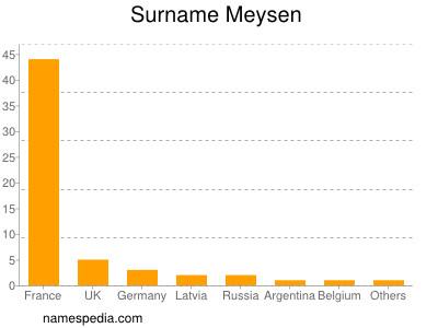 Familiennamen Meysen