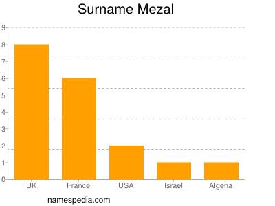 Surname Mezal