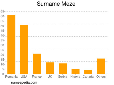 Surname Meze