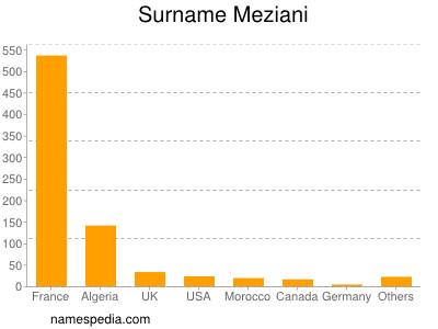 Surname Meziani