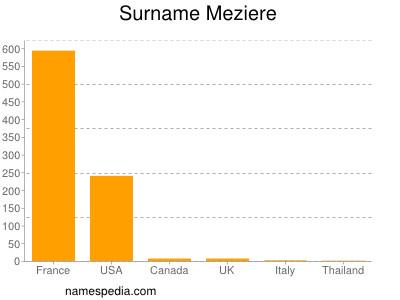Familiennamen Meziere