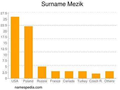 Surname Mezik