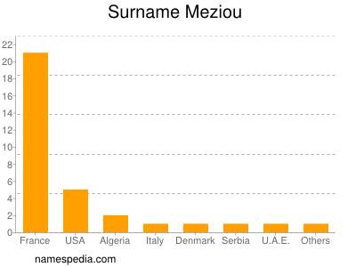 Surname Meziou