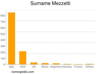 Surname Mezzetti
