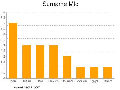 Surname Mfc