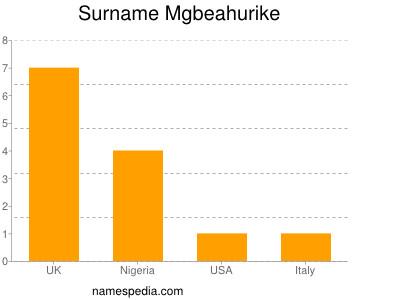 Surname Mgbeahurike