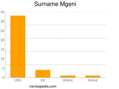 Surname Mgeni
