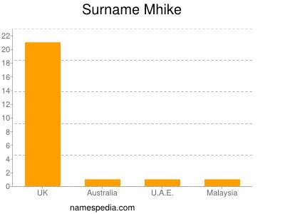 nom Mhike