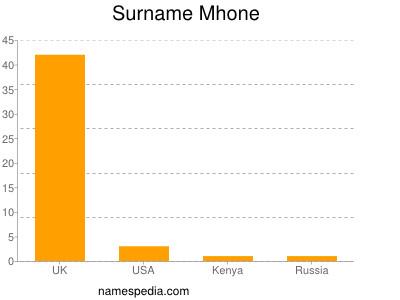 Surname Mhone