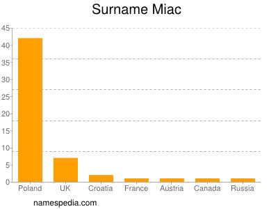 Surname Miac