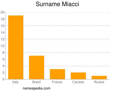 Surname Miacci