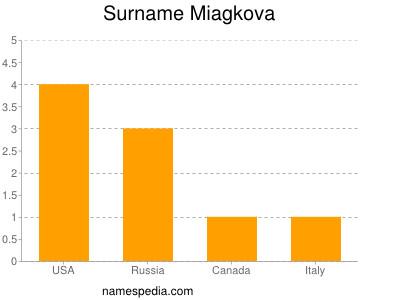 Surname Miagkova