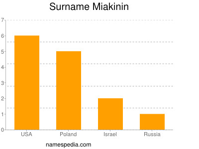 Surname Miakinin