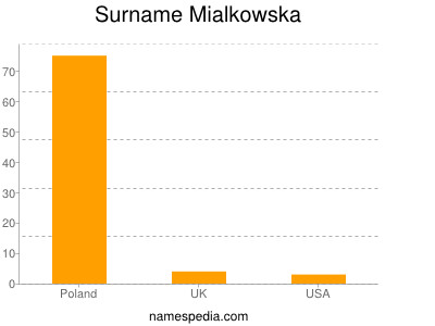 Surname Mialkowska