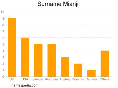 Surname Mianji
