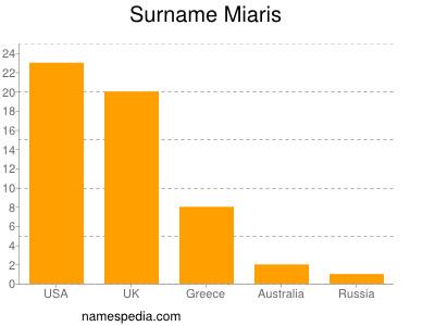 Surname Miaris