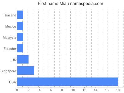 Given name Miau